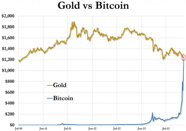 Valor del oro frente al Bitcoin.