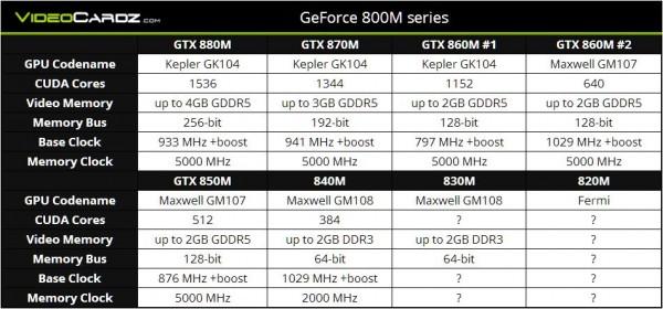 Especificaciones Nvidia GeForce GTX 800M Series