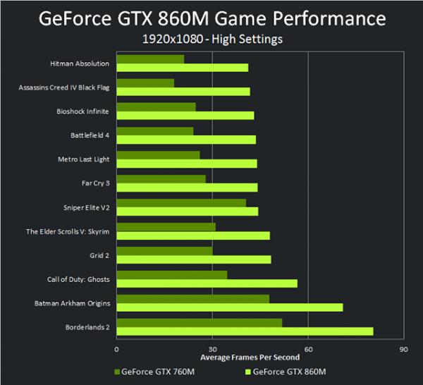 Nvidia GeForce GTX 860M vs Nvidia GeForce GTX 760M