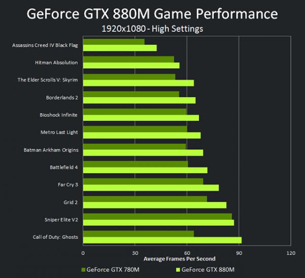 Nvidia GeForce GTX 880M vs Nvidia GeForce GTX 780M