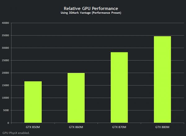Nvidia GeForce GTX 880M vs Nvidia GeForce GTX 870M vs Nvidia GeForce GTX 860M vs Nvidia GeForce GTX 850M