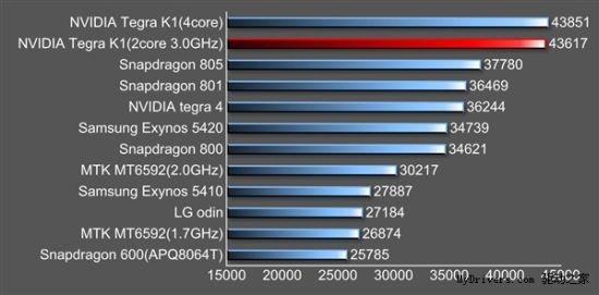 Nvidia Tegra K1 benchmark AnTuTu (2)