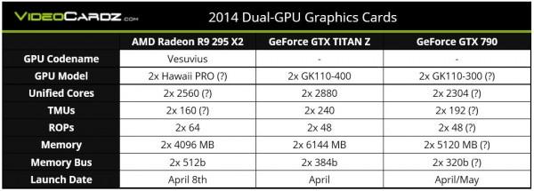 Supuestas especificaciones AMD Radeon R9 295 X2 y Nvidia GeForce GTX 790
