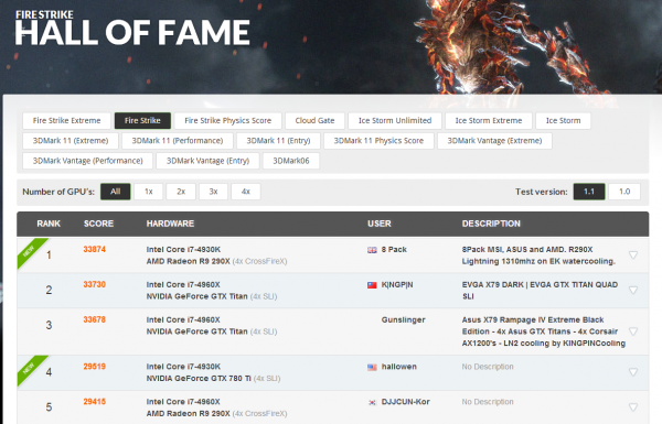 lchapuzasinformatico.com wp content uploads 2014 04 3DMark Hall Of Fame   Fire Strike 600x385 0