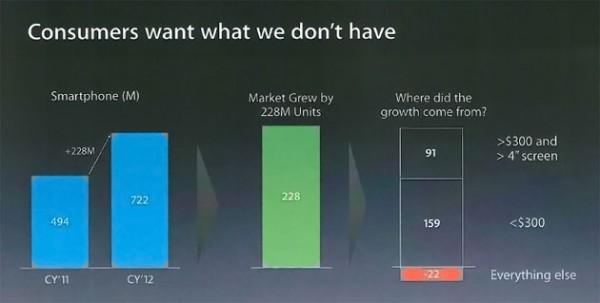 Apple - Consumidores