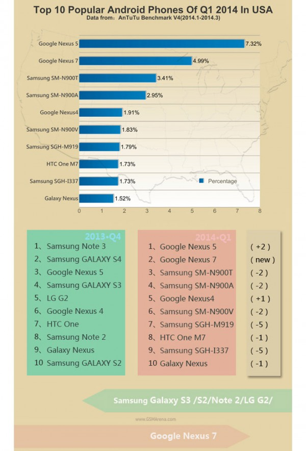 antutu xiaomi mi3 y nexus 5 los smartphones m s populares