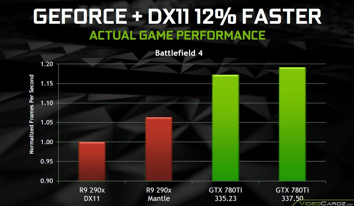 """Descarga los controladores """"mágicos"""" GeForce 337.50 Beta"""