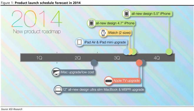 Se filtran todos los lanzamientos de Apple para el 2014