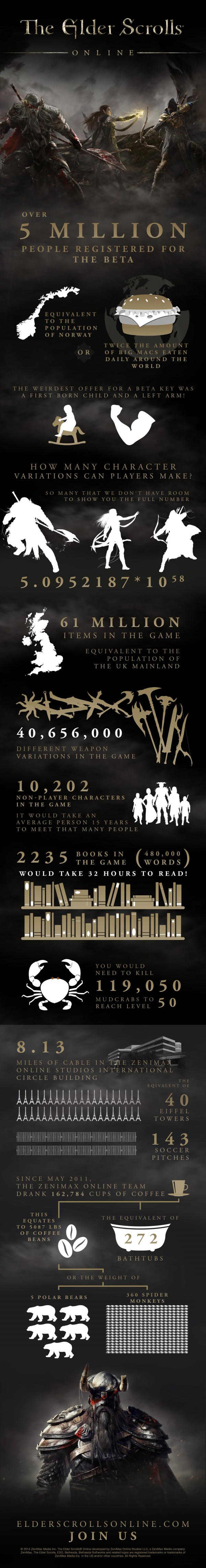 The Elder Scrolls Online - Infografía