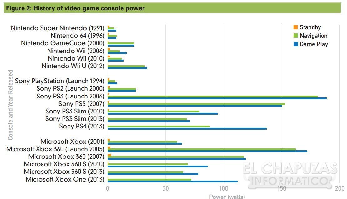 Consumo Next-Gen vs predecesoras