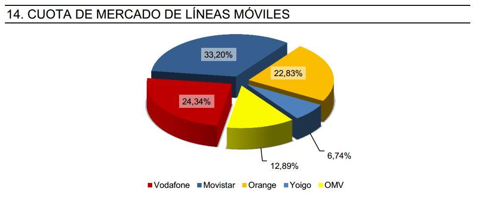 Cuota de mercado de líneas móvil - Enero 2014