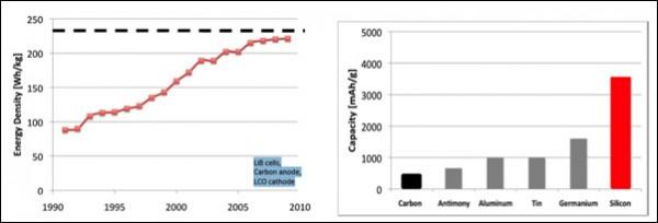 Densidad de energía del carbono vs silicio