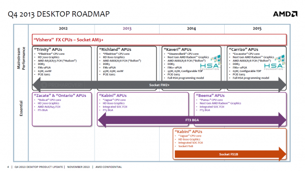 Roadmap AMD Excavator 2015