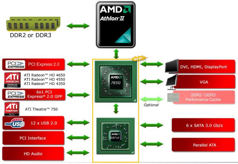 AMD resube el driver Catalyst 14.4 WHQL