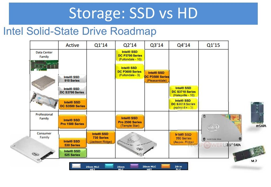 Intel Roadmap SSD