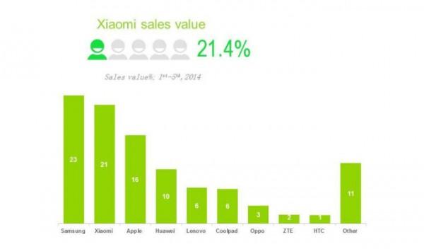 Cuota de mercado Xiaomi en China