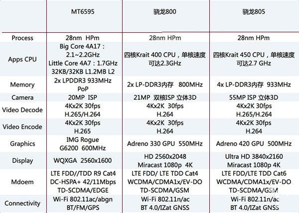Especificaciones MediaTek MT6595