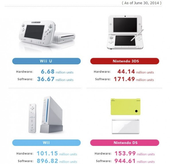 Numero de consolas vendidas de Nintendo