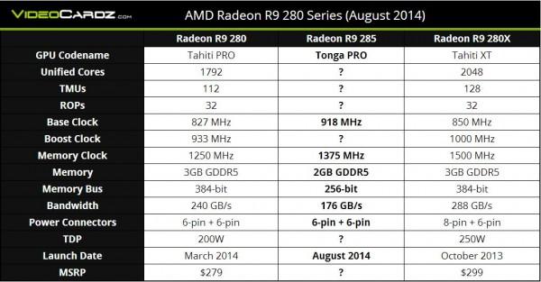 Especificaciones AMD Radeon R9 285 - 9 Agosto