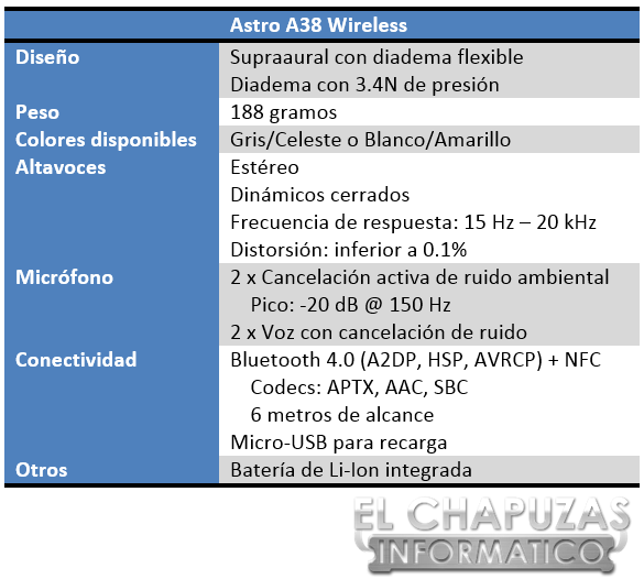 Astro A38 Wireless Especificaciones