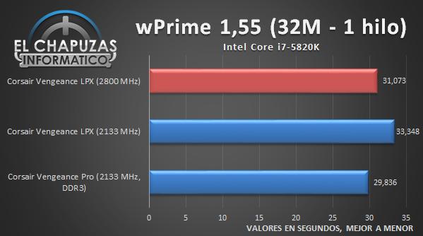 Corsair Vengeance LPX - CPU 02