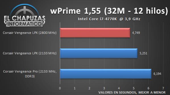 Corsair Vengeance LPX - CPU 03