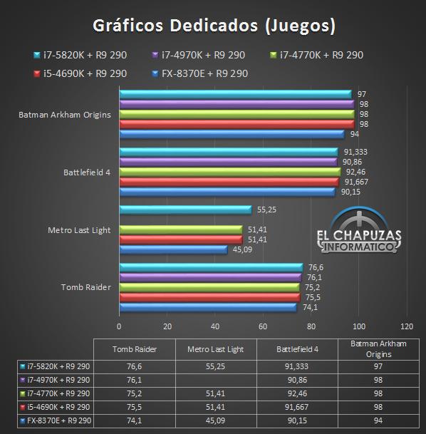 Intel Core i7-5820K 17 Juegos