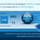 Movistar ofrecerá 200 Mb simétricos y juegos en la Nube