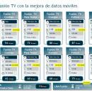 Movistar amplía gratis los datos móviles a clientes Fusión TV