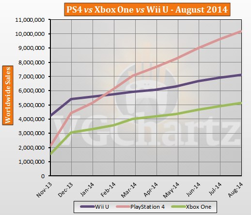 Ventas globales PlayStation 4 vs Xbox One vs Wii U