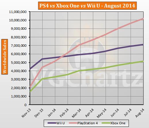 Ventas globales PlayStation 4 vs Xbox One vs Wii U