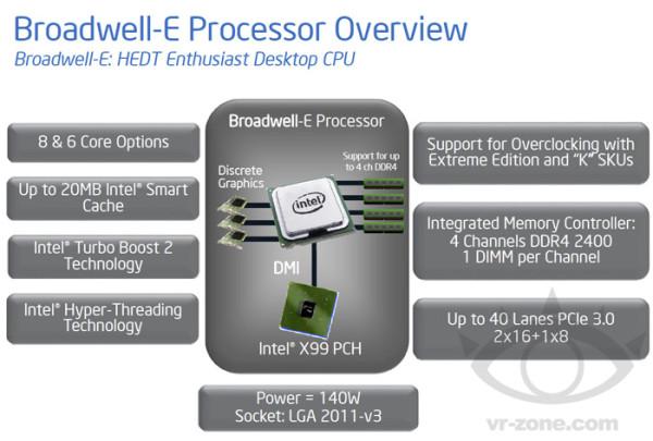 Intel Core i7 Broadwell-E HEDT