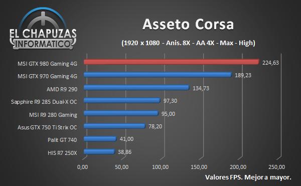 MSI GeForce GTX 980 Gaming - Juegos - Asseto Corsa