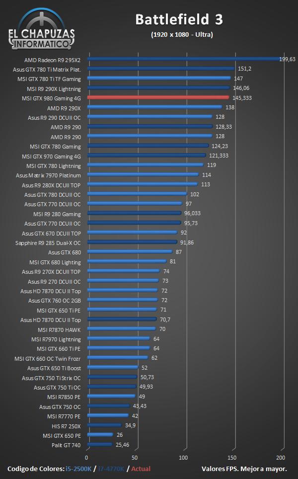 MSI GeForce GTX 980 Gaming - Juegos - Battlefield 3