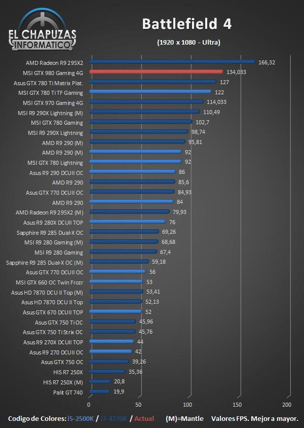 MSI GeForce GTX 980 Gaming - Juegos - Battlefield 4