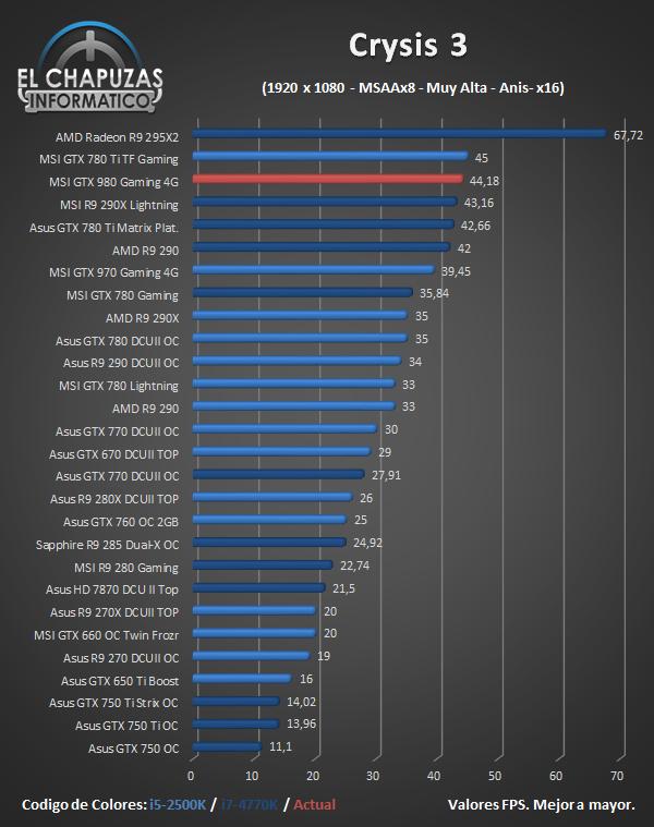 MSI GeForce GTX 980 Gaming - Juegos - Crysis 3