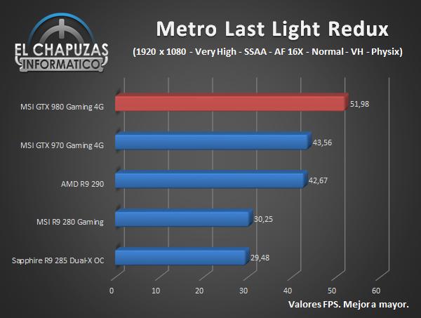 MSI GeForce GTX 980 Gaming - Juegos - Metro Last Light Redux
