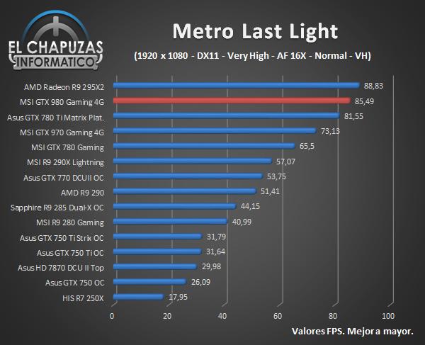 MSI GeForce GTX 980 Gaming - Juegos - Metro Last Light