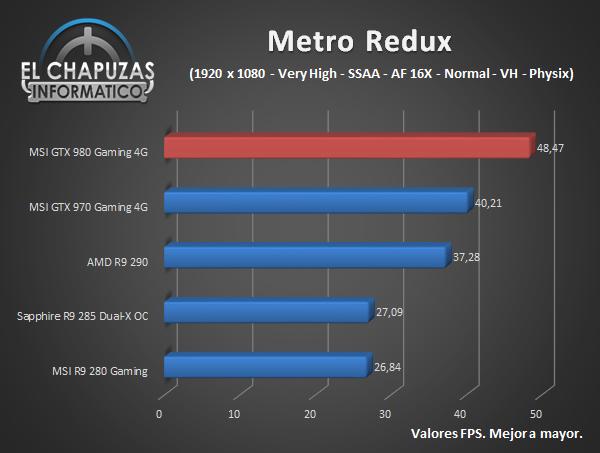 MSI GeForce GTX 980 Gaming - Juegos - Metro Redux