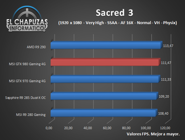 MSI GeForce GTX 980 Gaming - Juegos - Sacred 3