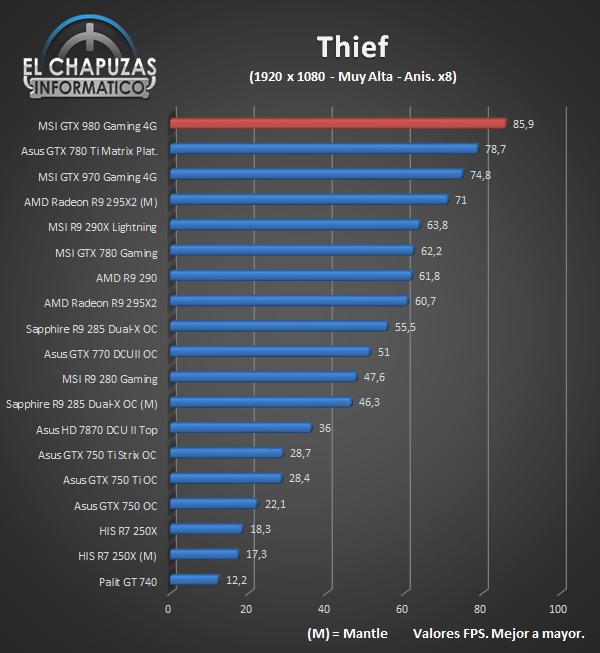 MSI GeForce GTX 980 Gaming - Juegos - Thief