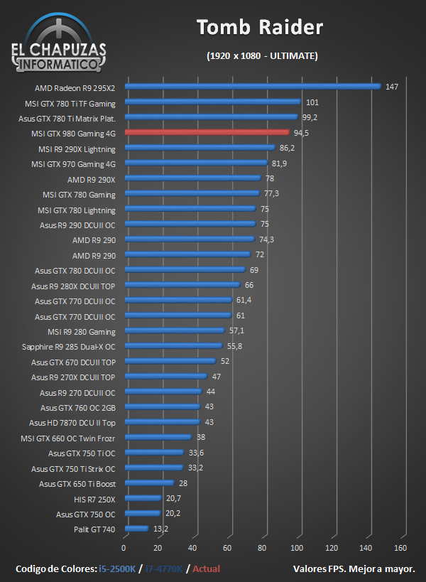 MSI GeForce GTX 980 Gaming - Juegos - Tomb Raider
