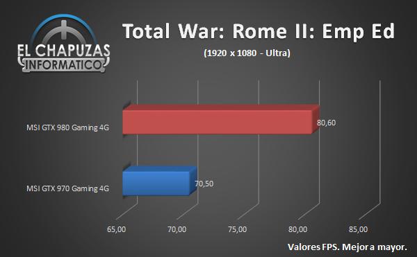 MSI GeForce GTX 980 Gaming - Juegos - Total War Rome 2 Emperor Edition