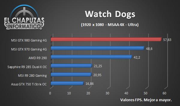 MSI GeForce GTX 980 Gaming - Juegos - Watch Dogs