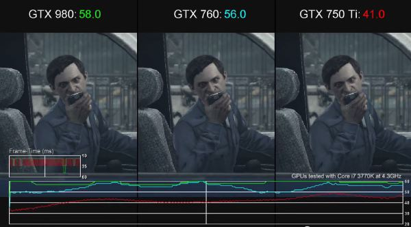 The Evil Within GTX 980 vs GTX 760 vs GTX 750 Ti