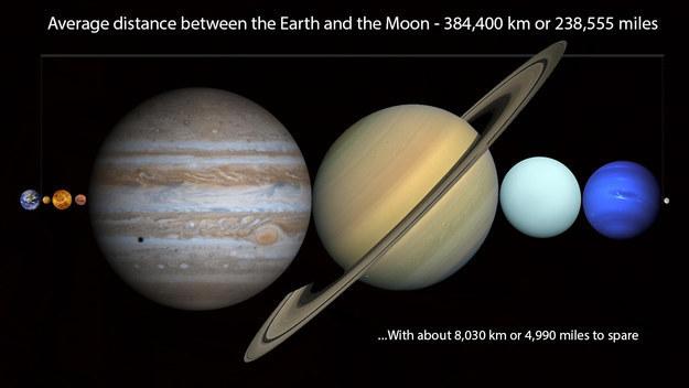 4 Distancia entre la Tierra y la Luna ocupada por planetas