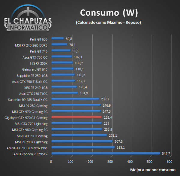 Gigabyte GeForce GTX 970 G1 Gaming - Consumo
