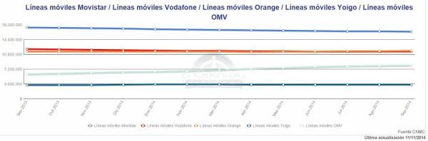 Líneas móviles septiembre 2014