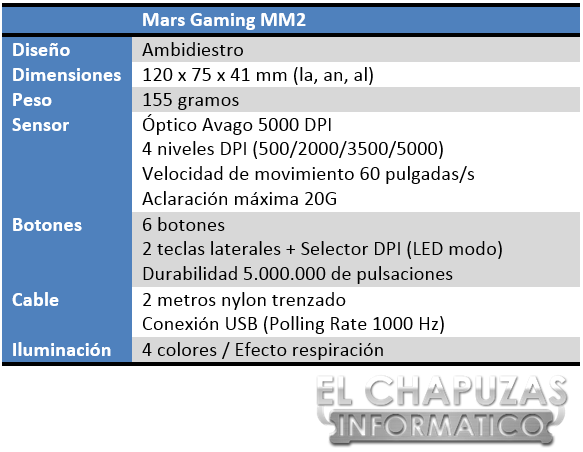 Mars Gaming MM2 Especificaciones