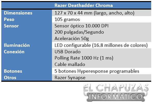 Razer Deathadder Chroma Especificaciones